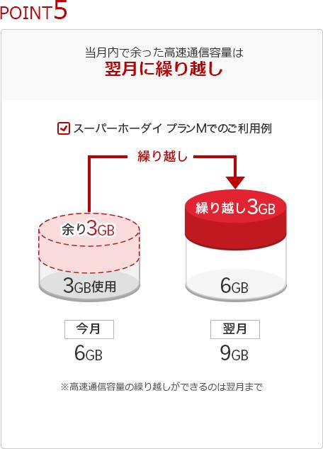 楽天モバイル スーパーホーダイ (5)
