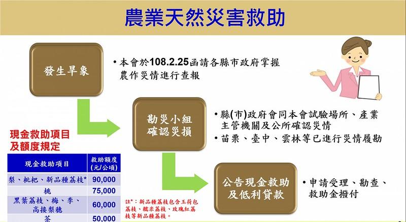 農委會就災損農作物提出現金救助。(資料來源:農委會)