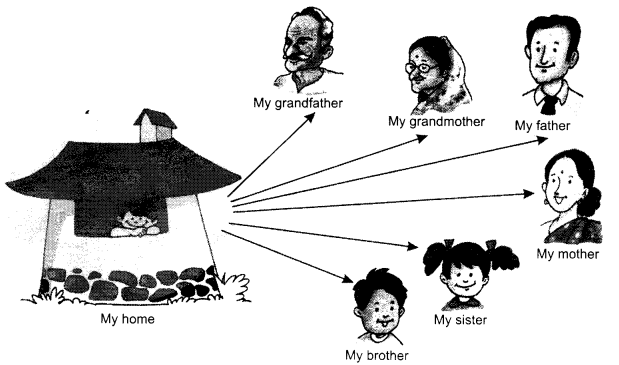 NCERT Solutions for Class 1 English Chapter 1 A Happy Child img9