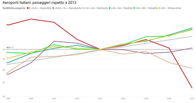 Aeroporti Italiani - Passeggeri rispetto a 2013