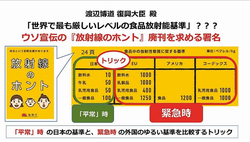 民間抗議日本政府拿外國緊急時的核食標準, 來襯托日本平時的核食標準顯得較低,為不當類比。(出處:日本綠黨)