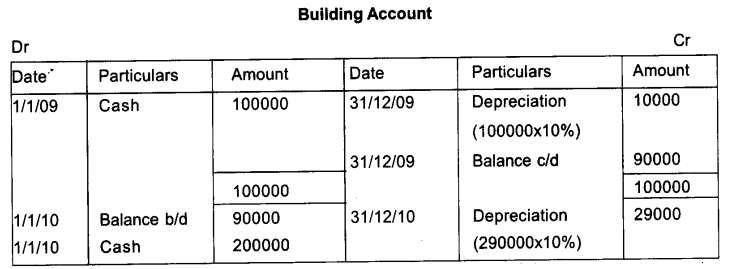 Plus One Accountancy Model Question Papers Paper 2.48