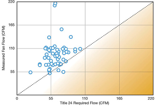 Comparison of Measure Fan Flow for Whole House  Ventilation (N=56, exhaust only) and Title 24 Minimum Flow