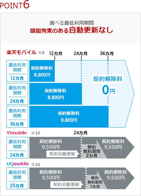 楽天モバイル スーパーホーダイ (6)