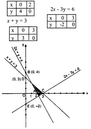 Plus One Maths Model Question Papers Paper 2A23