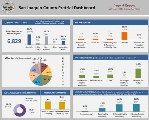SJ's bail system a leader in US - News - recordnet com - Stockton, CA