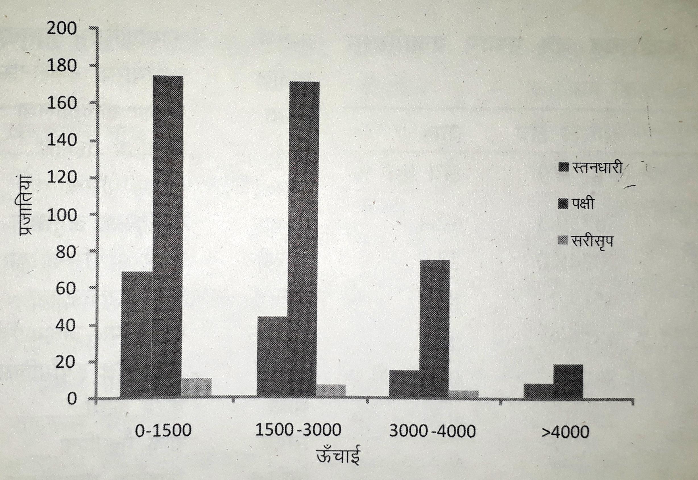 पिथौरागढ़ में जन्तु प्रजातियों की ऊँचाई के आधार पर वितरण