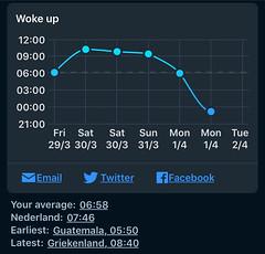 dag grafiek tijd ontwaken