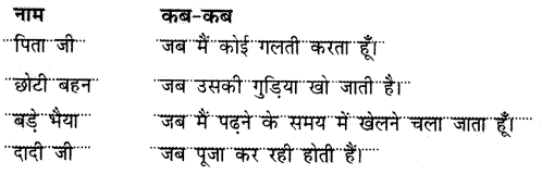 NCERT Solutions for Class 2 Hindi Chapter 9 बुलबुल 3