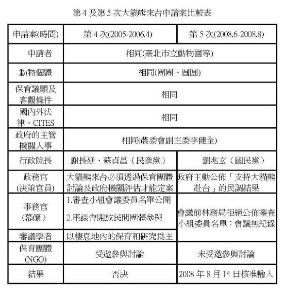 本表由筆者改寫自社團法人臺灣動物社會研究會《貓熊案重要聲明:呼籲政府落實民主、透明審議、公開辯論》(2008-8-13新聞稿)