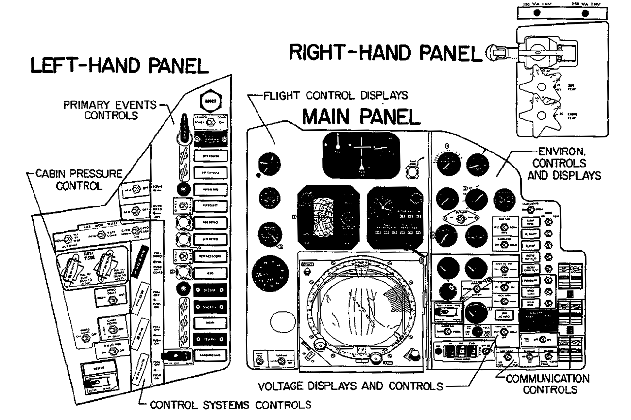 The control panels of Friendship 7. The panels changed between flights, among others the periscope screen that dominates the center of these panels was dropped for the final flight together with the periscope itself.