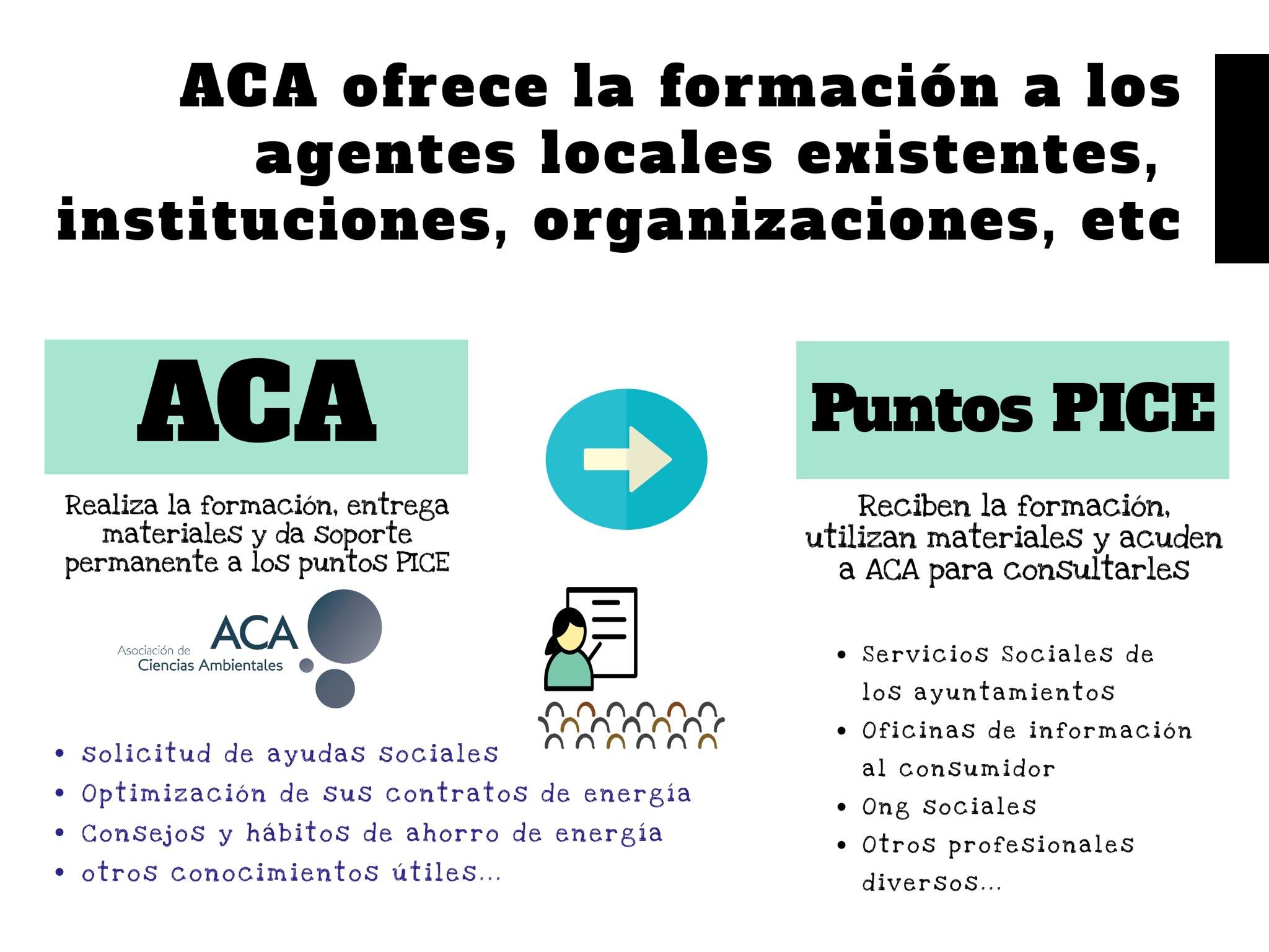 Acciones de soporte por parte de ACA