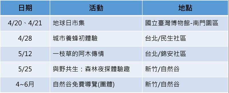 地球日系列活動即日起開放報名,詳情請上台灣地球日網站。]
