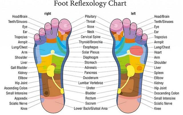 2900 6 Benefits of having Feet Massage before going to Sleep