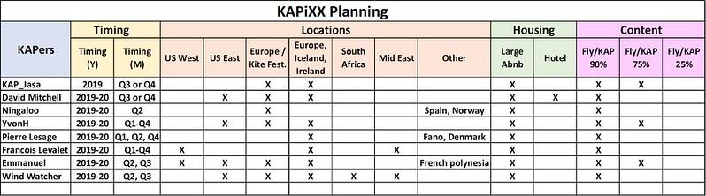 KAPiXX Planning - Poll