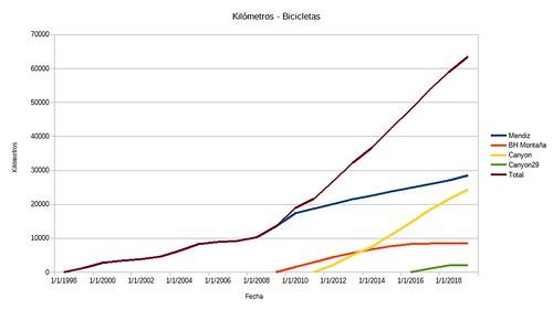 kilometros bicicletas