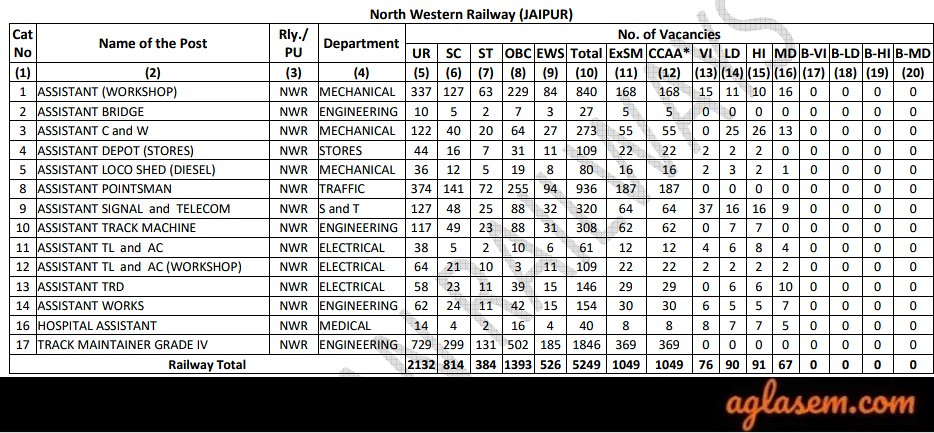 RRC NWR Group D 2019 Vacancies