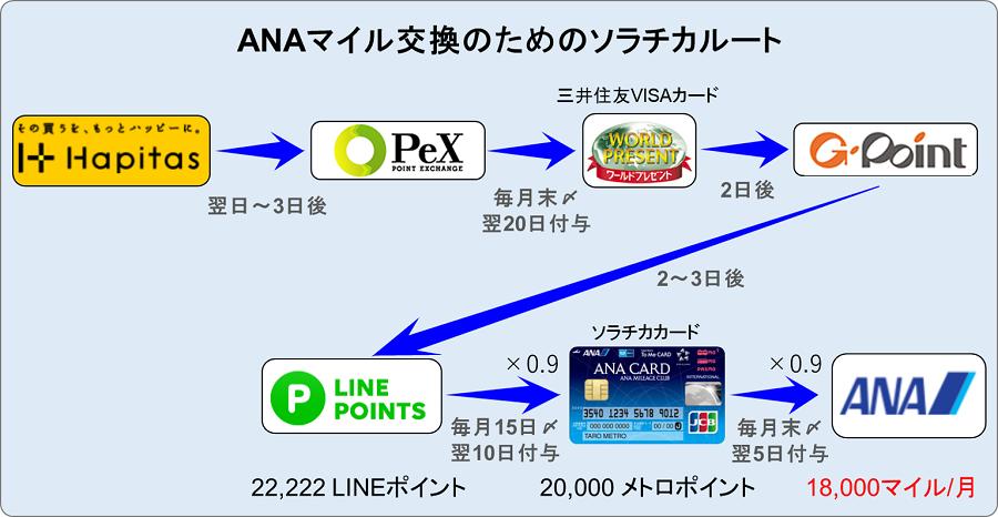 ハピタスからPeX・ワールドプレゼント・Gポイント・LINE・ソラチカ経由ANAマイルへの交換ルート