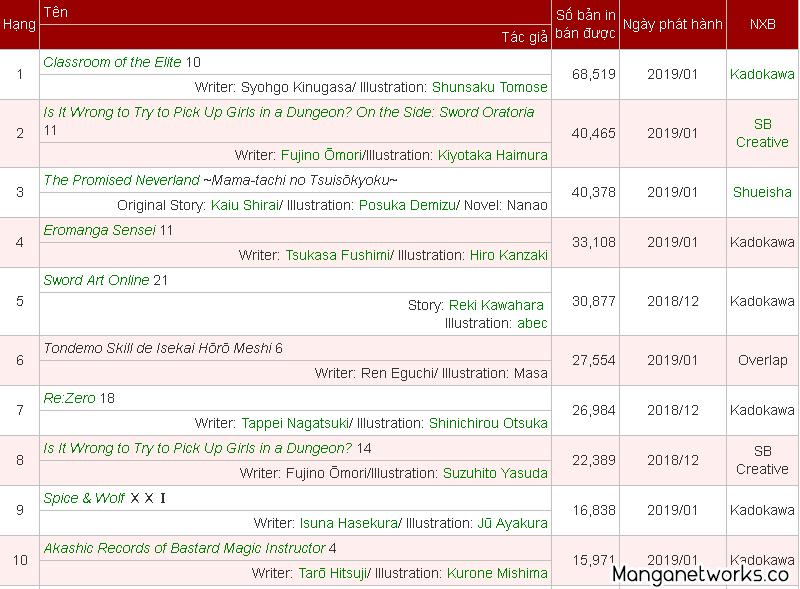 Top 10 Light Novel bán chạy nhất tháng 1 năm 2019