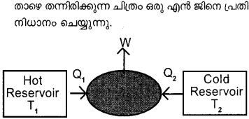 Plus One Physics Model Question Papers Paper 3 40