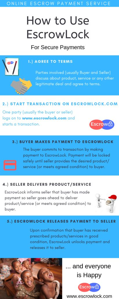 EscrowLock Escrow Payments: Trusted Company In Nigeria That Holds Payment From Buyer Until Seller Delivers Product/Service