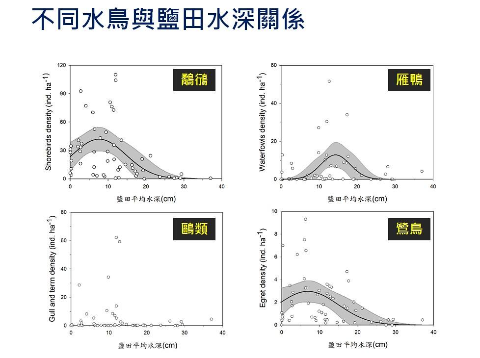 水位高低也影響水鳥棲地,讓鳥類的熱區發生變化。圖表來源:農委會特生中心