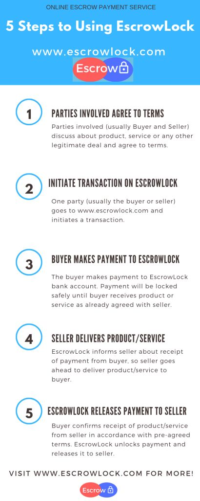 5 Steps to Using EscrowLock Trusted Online Escrow Payment Company sky blue top