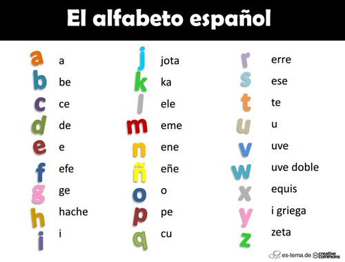 Alfabeto. Materiales de Claret Enea