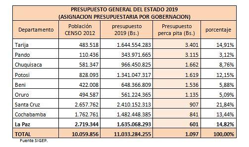 presupuesto general de estado cuadro