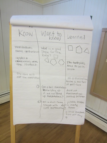 KWL chart - Know, Want to know, Learned