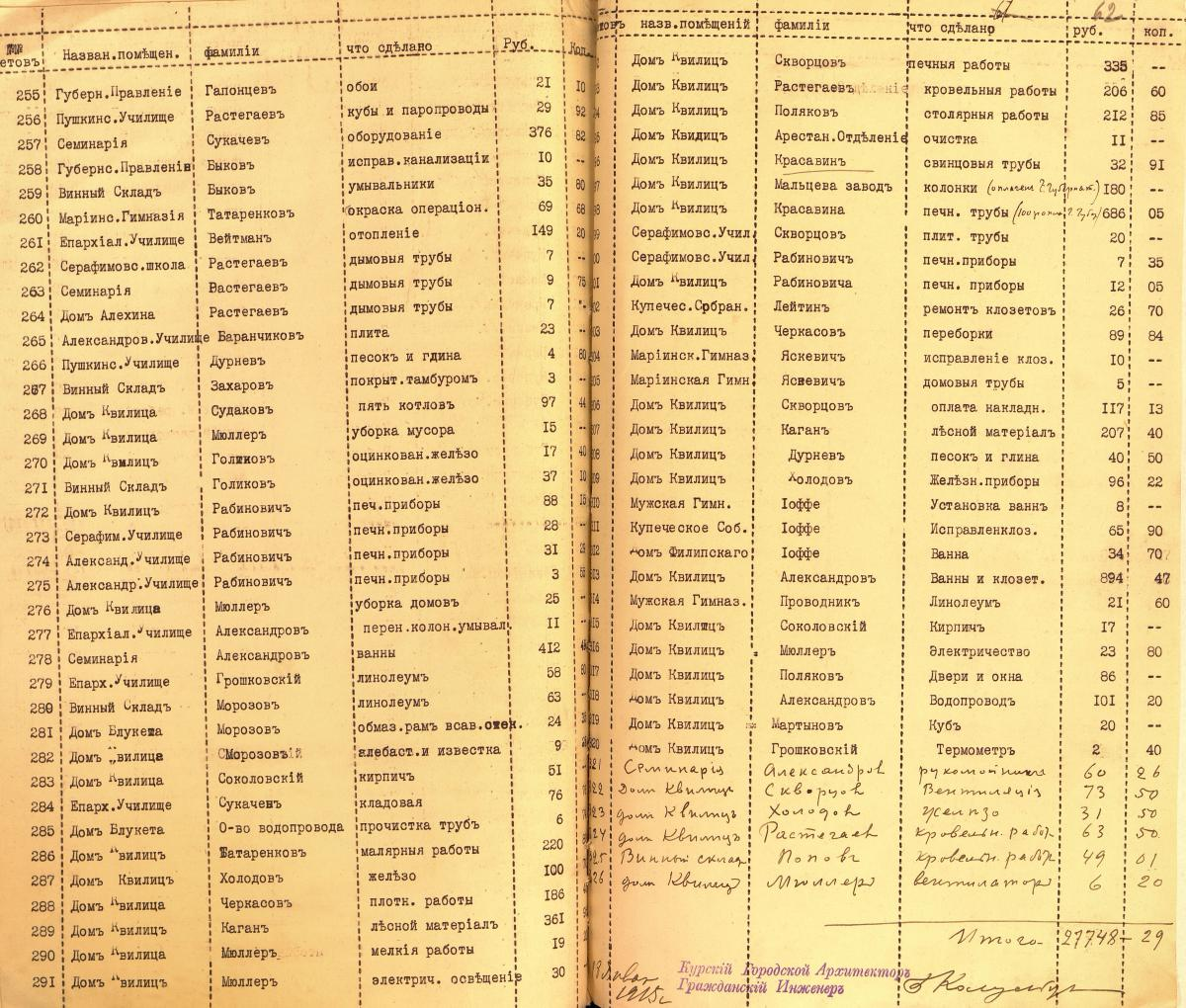 Счета об обрудовании зданий под военные лазареты 18 января 1915 4