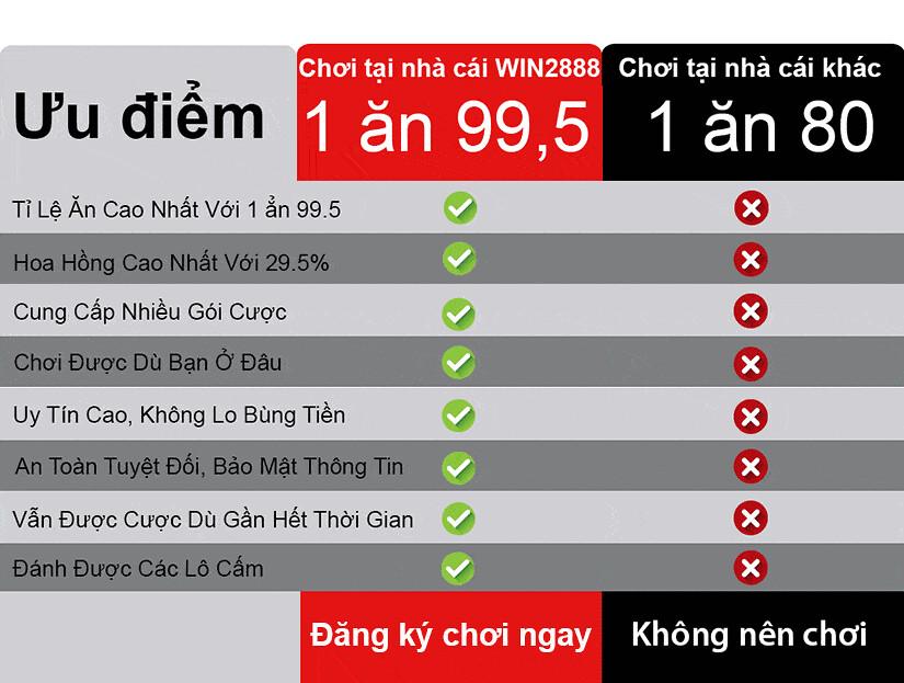danh-bai-win2888