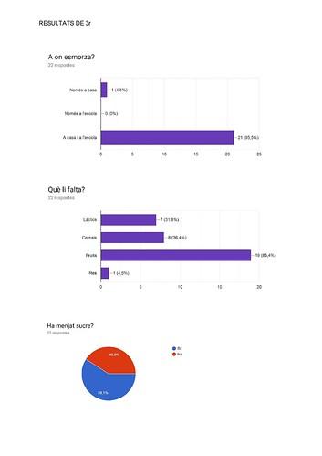 Resultats enquestes