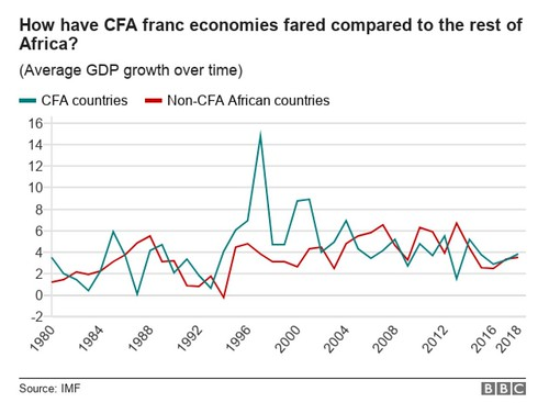 PIL comparison: CFA countries vs Not CFA african countries