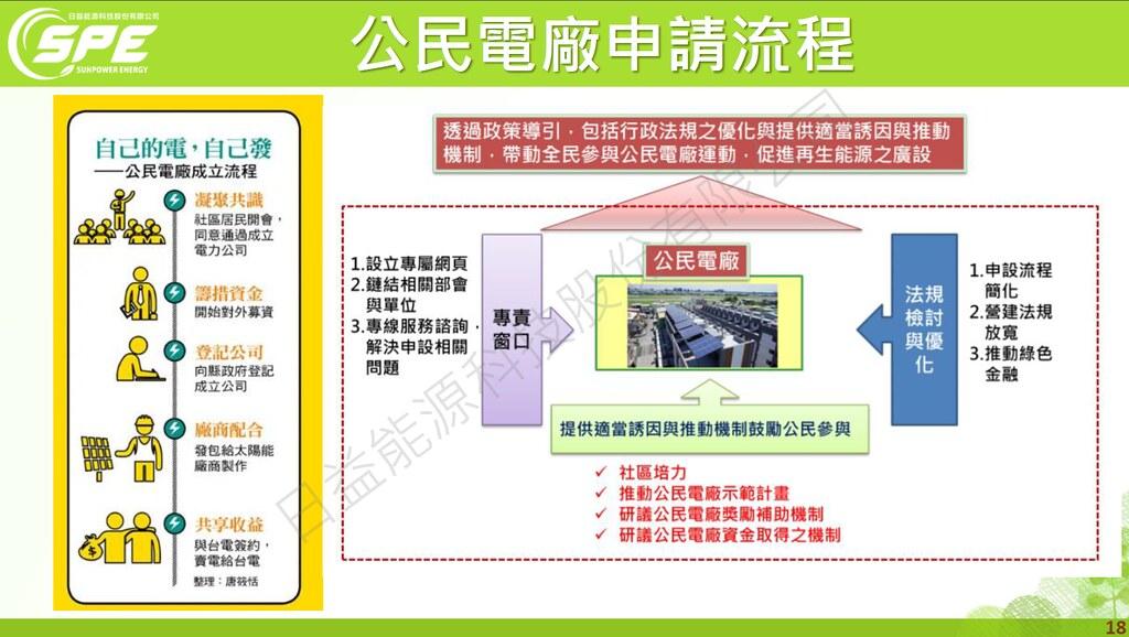 公民電廠申請流程。來源:日益能源科技公司提供