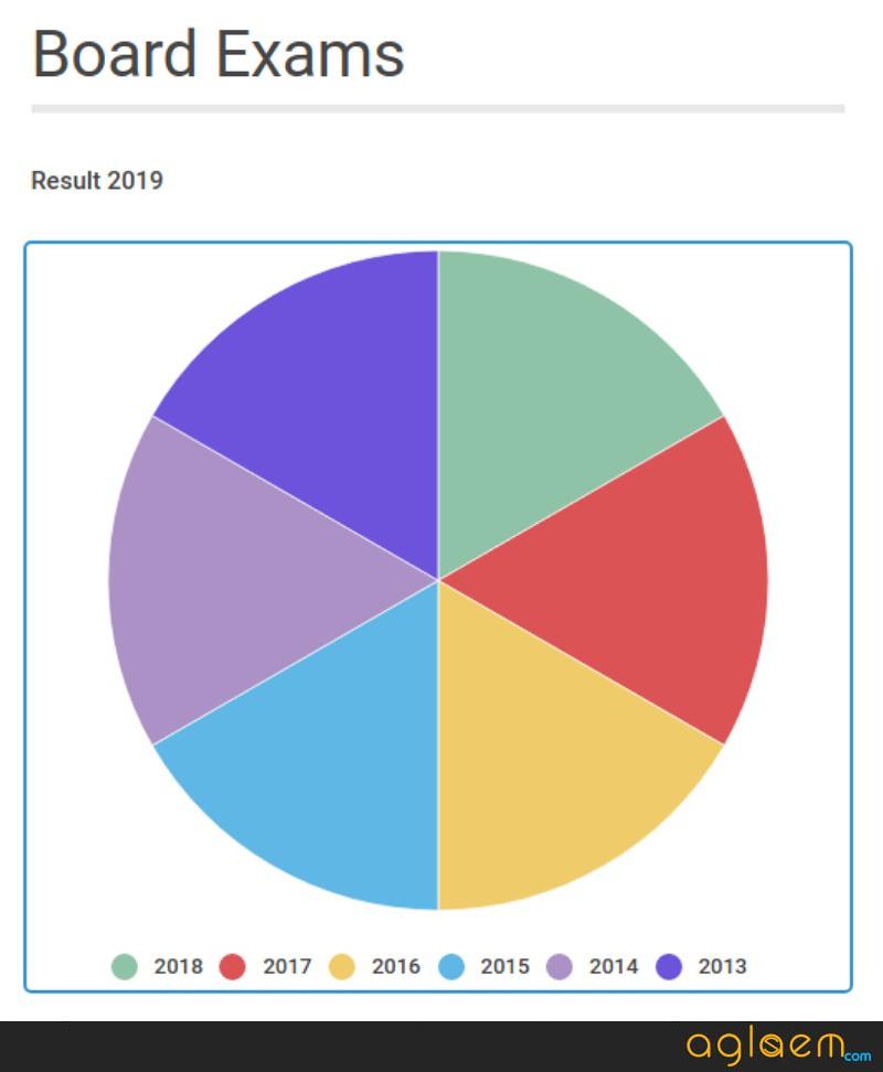 TN SSLC Result 2019