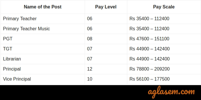 Pay Scale of KVS Recruitment 2019