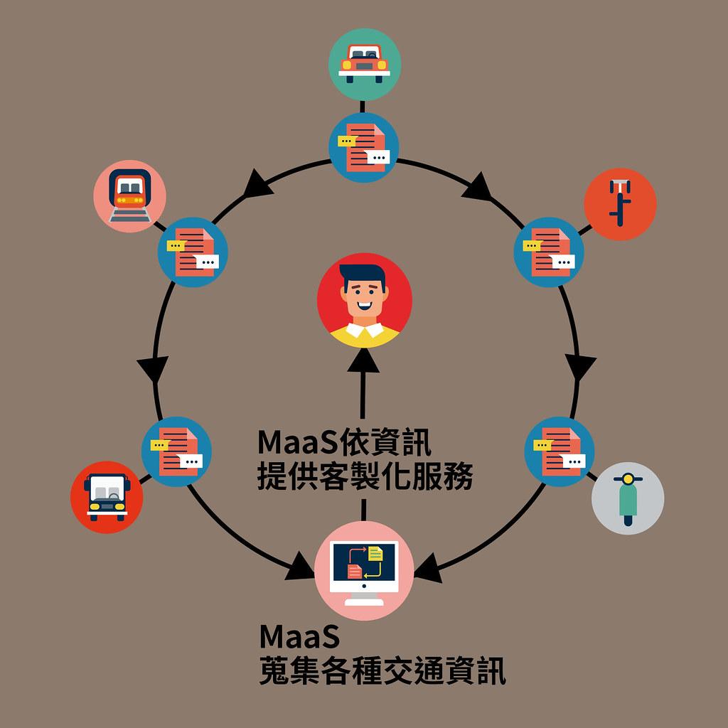MaaS依照目前路況及各種交通工具即時資訊,提供顧客客製化服務。製圖:古國廷