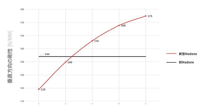 フレーム後部の縦剛性(1=最前方、3=中央、5=最後方)