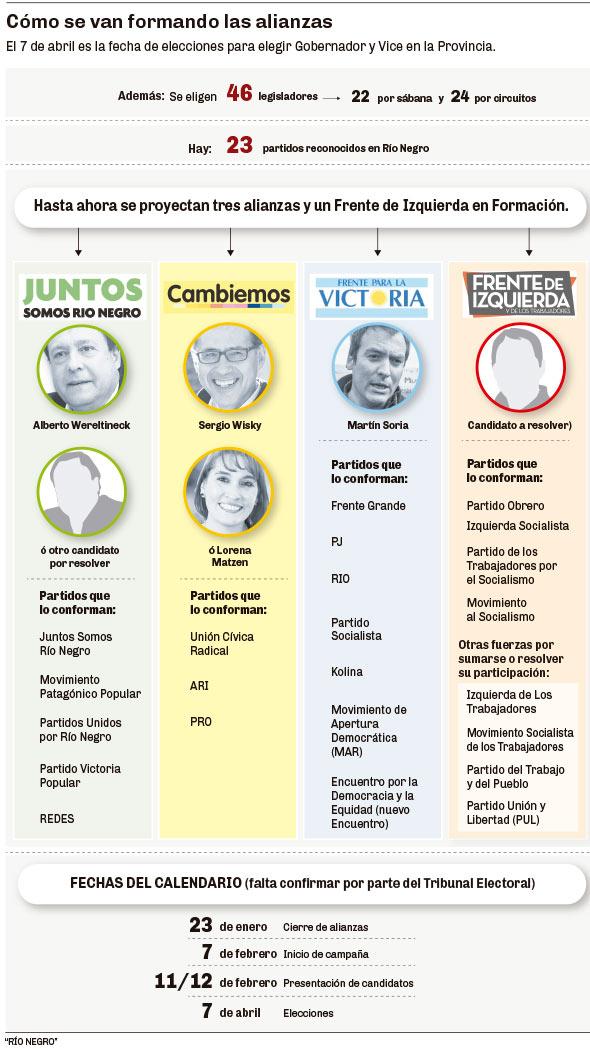 Las alianzas que se van conformando en Río Negro de cara a las elecciones