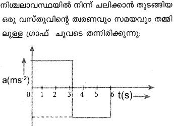 Plus One Physics Model Question Papers Paper 1 17