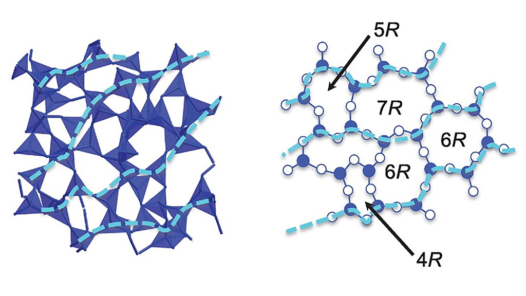 Structure of archetypal amorphous material SiO2
