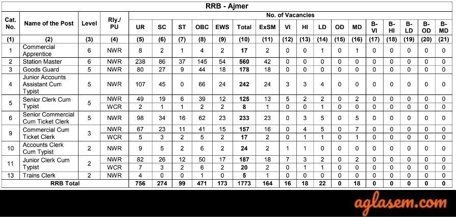 RRB NTPC Ajmer Vacancies 2019
