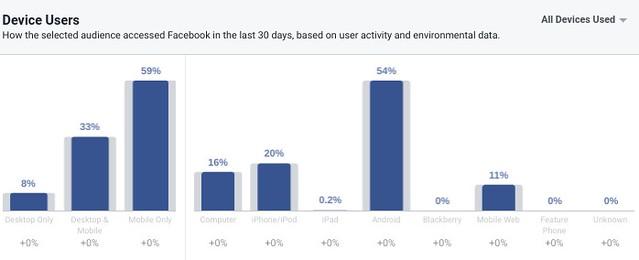 Վերջին ամսում Ֆեյսբուքից օգտվող հայաստանյան չափահաս օգտատերերի բաշխումը ըստ օգտագործված սարքերի