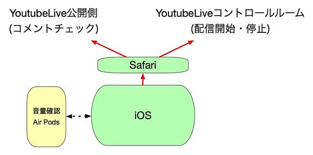 ライブ配信-iOS側