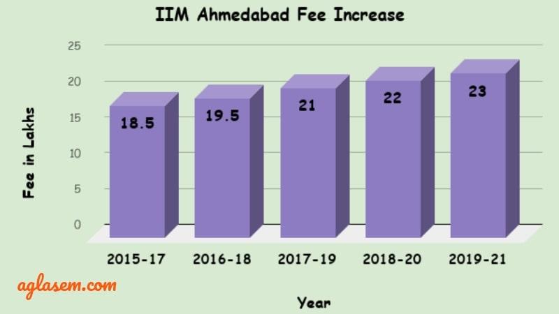 IIM Ahmedabad Fee Increase Over the Years