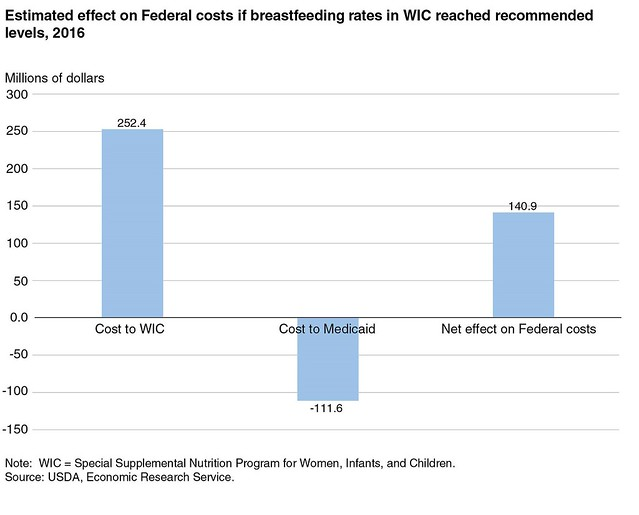2016 Estimated Effect on Federal Costs chart
