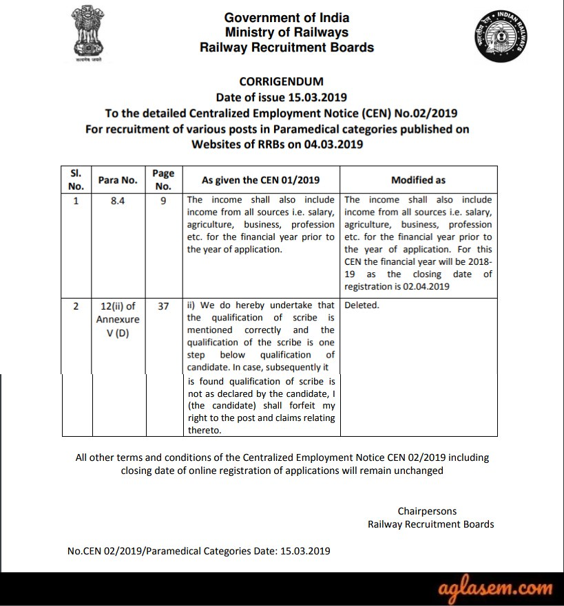 RRB Paramedical 2019 - Result, Cut Off, Document