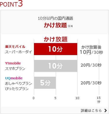楽天モバイル スーパーホーダイ (3)