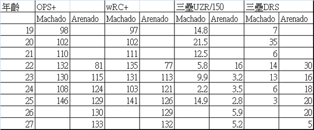 Manny Machado與Nolan Arenado比較。